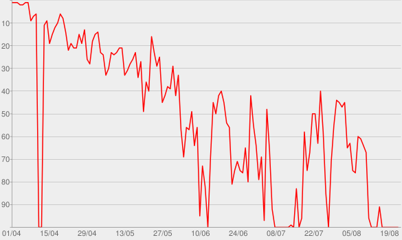 Chart progress graph for Lukas Graham