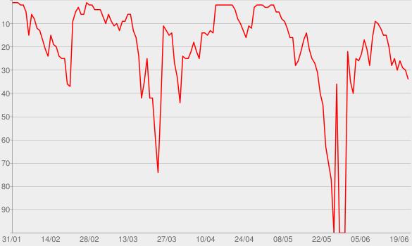 Chart progress graph for Der tagesschau Zukunfts-Podcast: mal angenommen