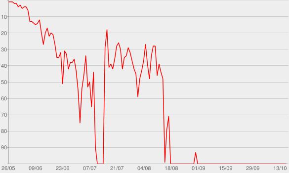 Chart progress graph for AT.LONG.LAST.A$AP