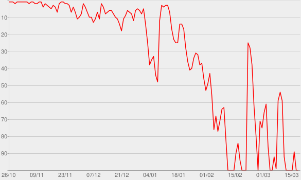Chart progress graph for Bag Man