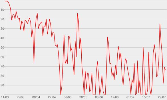 Chart progress graph for Im Autokino