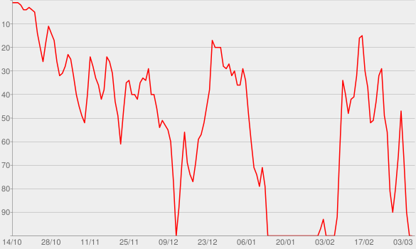 Chart progress graph for 30 Days Without an Accident