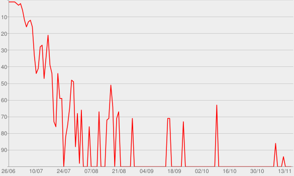 Chart progress graph for Nakara