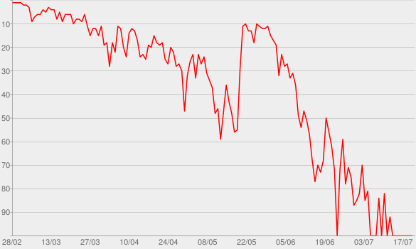 Chart progress graph for Stupid Love
