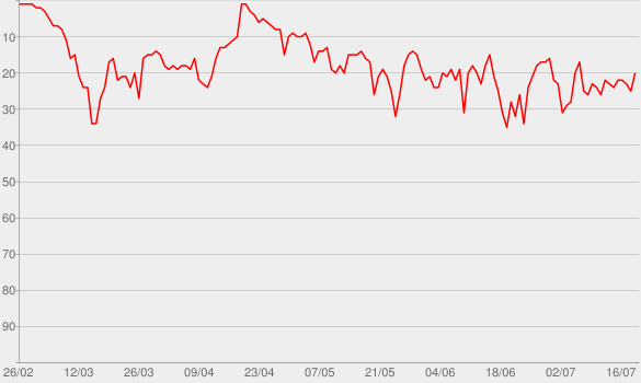 Chart progress graph for Drunk (And I Don't Wanna Go Home)