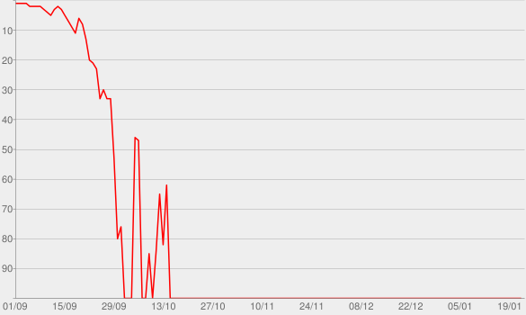Chart progress graph for So nah und doch so fern