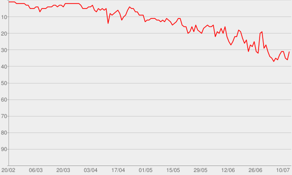 Chart progress graph for Walk Me Home