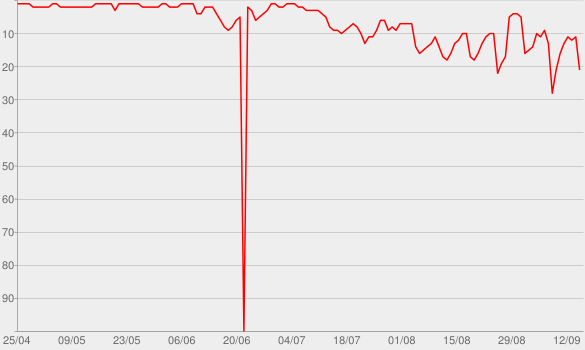 Chart progress graph for Lemonade