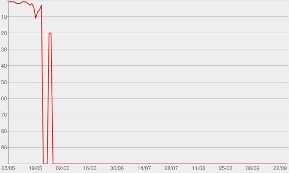 Chart progress graph for Reconstrução