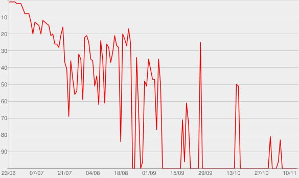 Chart progress graph for Twins