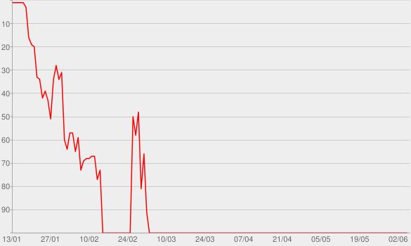 Chart progress graph for Ferngespräch