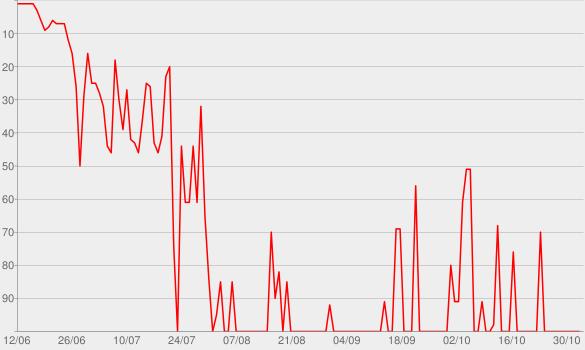 Chart progress graph for Hesperides