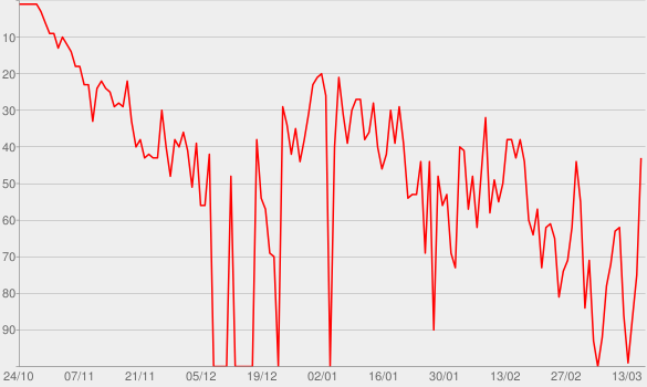 Chart progress graph for Sick