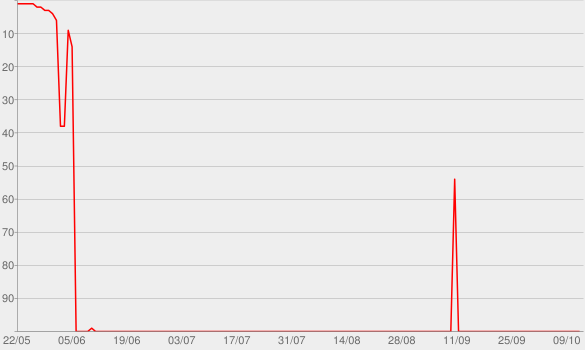 Chart progress graph for D-2