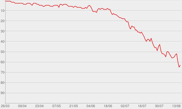 Chart progress graph for Boyfriend