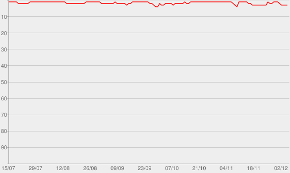 Chart progress graph for The Joe Rogan Experience