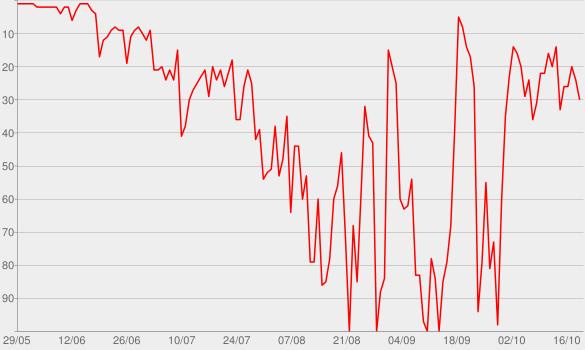 Chart progress graph for Chromatica