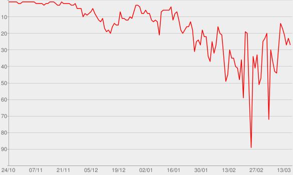 Chart progress graph for Sono Innocente