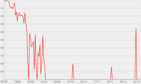 Chart progress graph for Turn