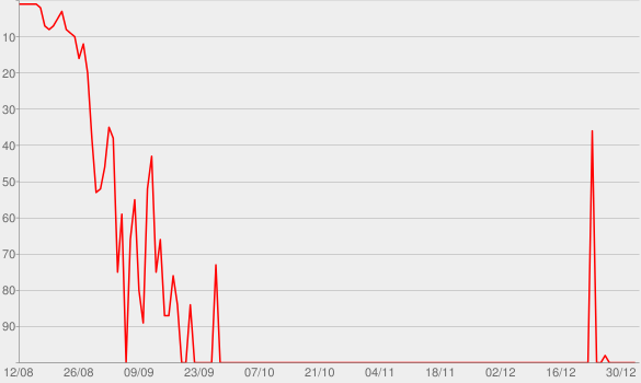 Chart progress graph for Trust