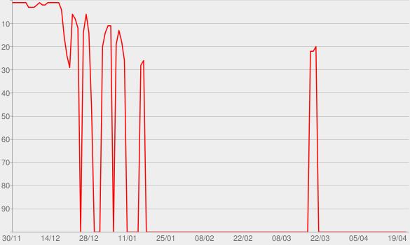 Chart progress graph for De Santo Amaro a Xerém (Ao Vivo)