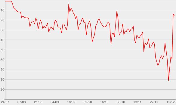 Chart progress graph for Happy Anywhere (feat. Gwen Stefani)