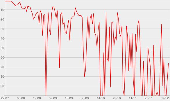 Chart progress graph for 50/50 - Ao Vivo (Deluxe)
