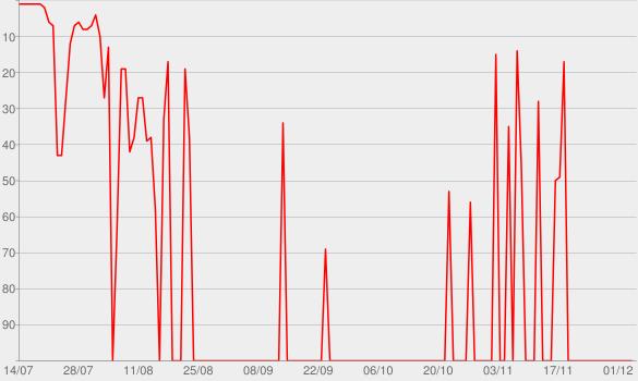 Chart progress graph for Kaleidoscope EP
