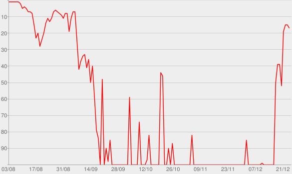 Chart progress graph for ASTROWORLD