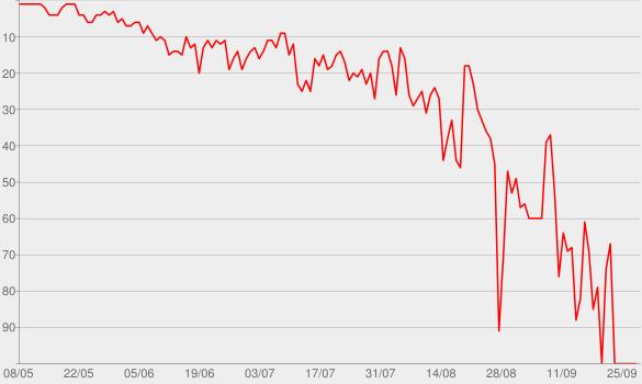 Chart progress graph for Stuck with U