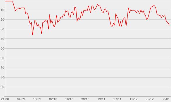 Chart progress graph for Dynamite