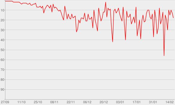 Chart progress graph for Situation désespérée