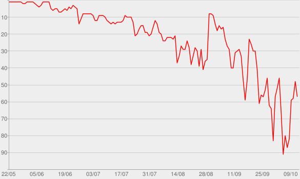 Chart progress graph for Rain On Me