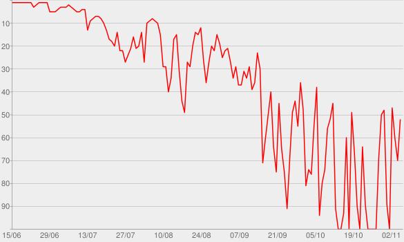 Chart progress graph for Melodrama