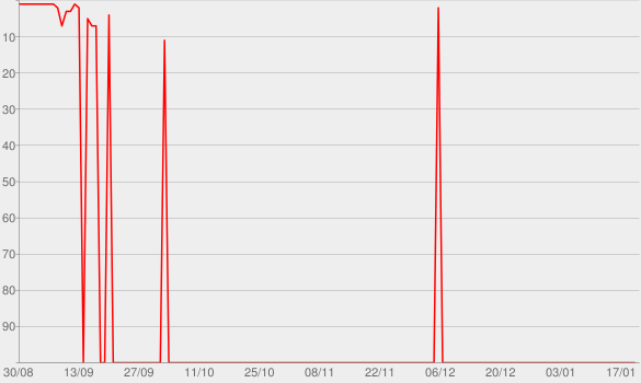 Chart progress graph for Norman Fucking Rockwell!