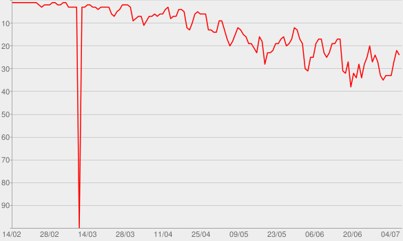 Chart progress graph for If You're Reading This It's Too Late