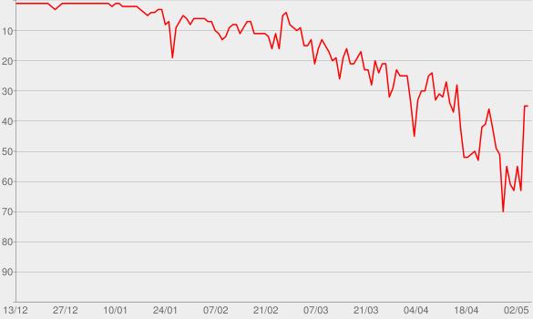 Chart progress graph for BEYONCÉ