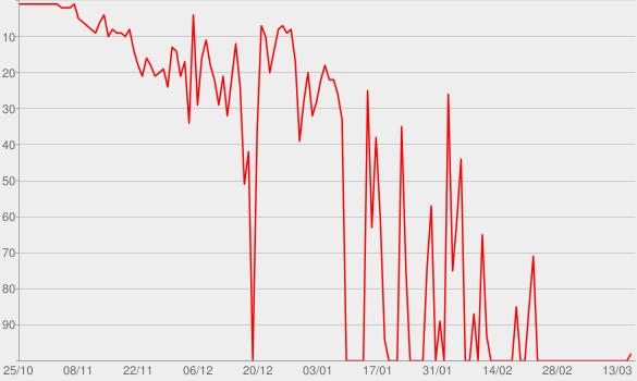Chart progress graph for Johnny