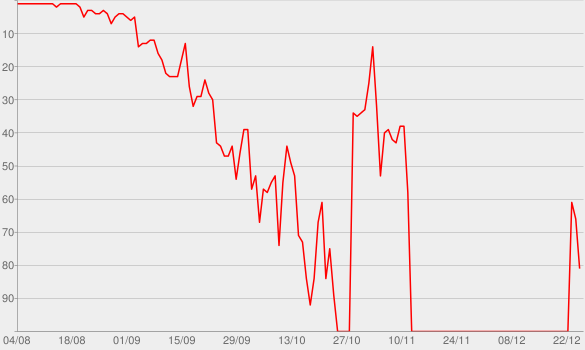 Chart progress graph for Compton