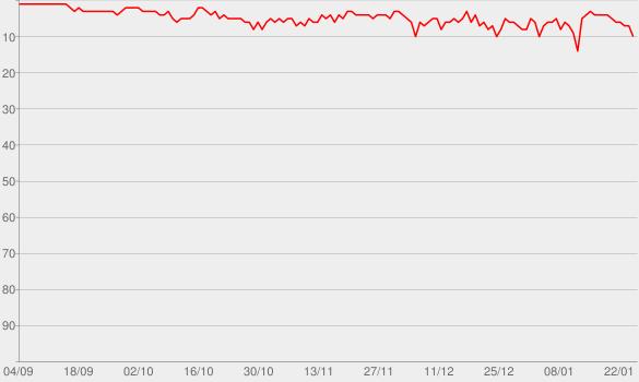 Chart progress graph for GVCAST