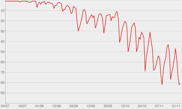 Chart progress graph for Magna Carta... Holy Grail