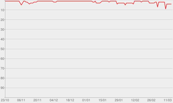 Chart progress graph for 25