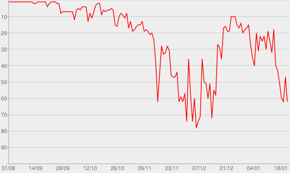 Chart progress graph for Kamikaze
