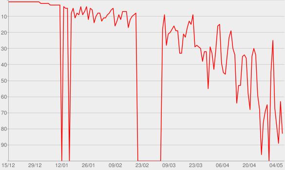 Chart progress graph for Revival