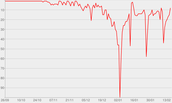 Chart progress graph for The Chris Moyles Show on Radio X Podcast