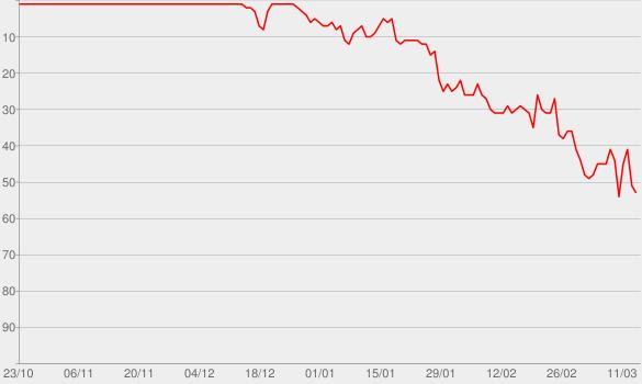 Chart progress graph for Hello