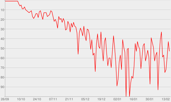 Chart progress graph for The Bill Simmons Podcast