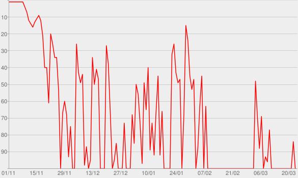 Chart progress graph for Logbuch:Netzpolitik