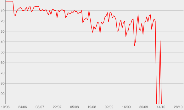 Chart progress graph for A / B