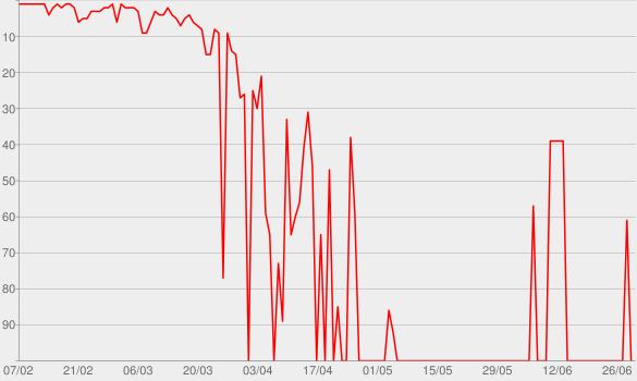 Chart progress graph for Sanremo 2020